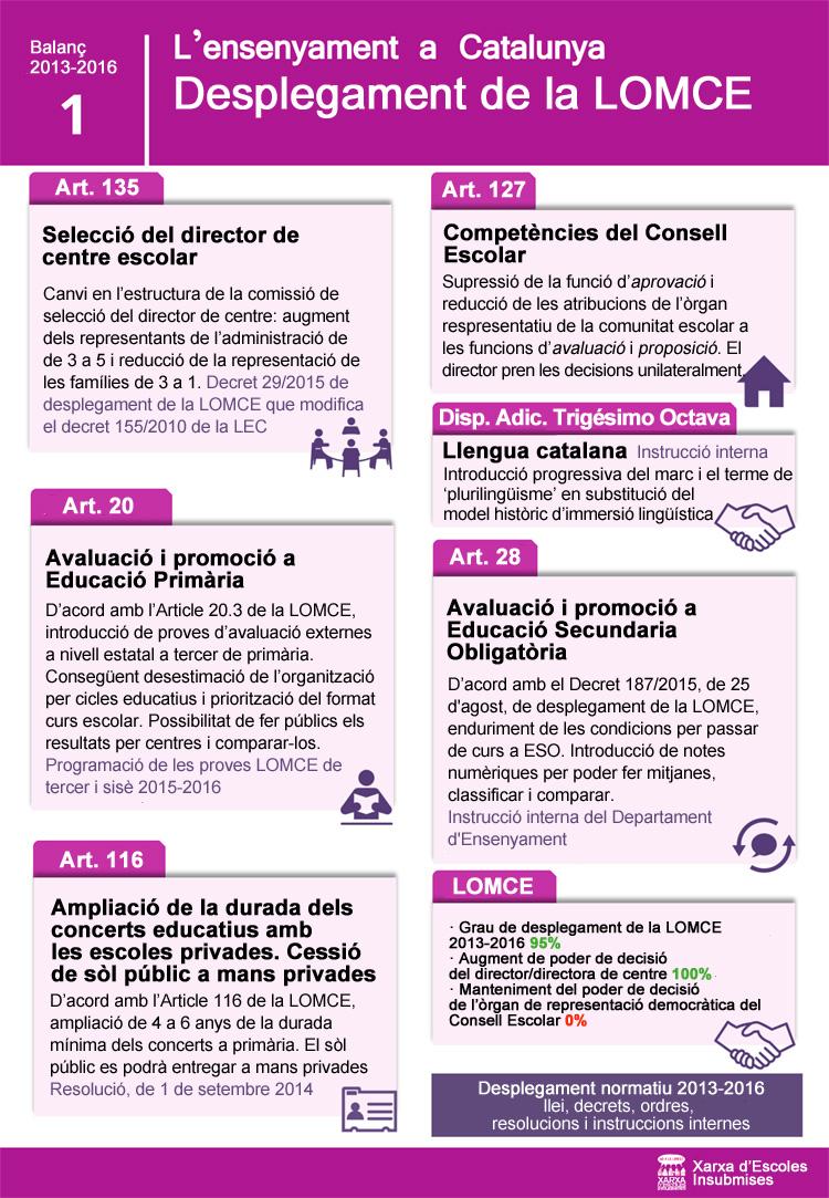 INFOGRAFIA_Desplegament Lomce Catalunya